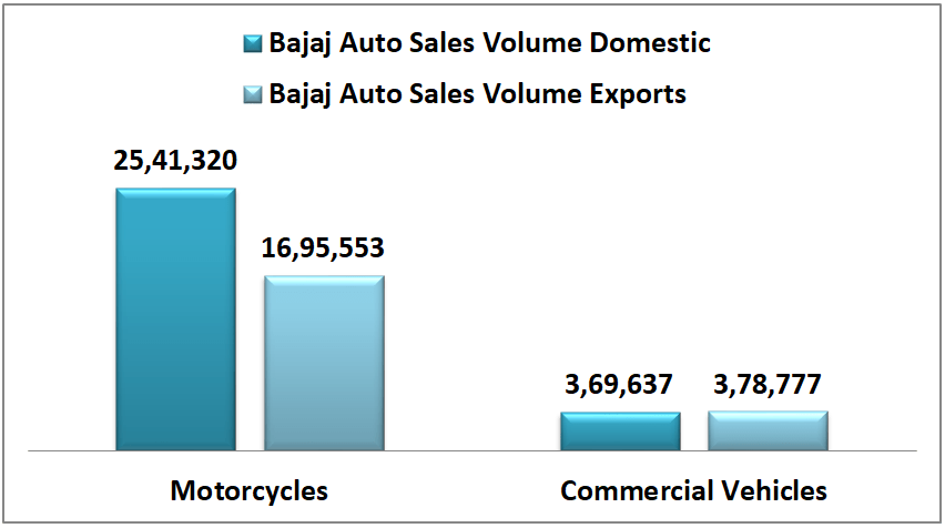 bajaj auto research report detail of domestic and export sales