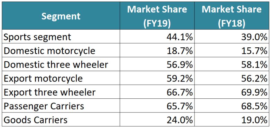 Current market share of bajaj auto