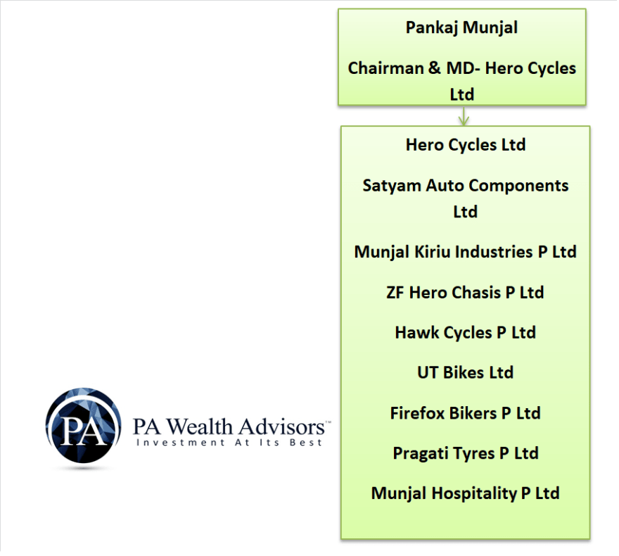 om prakash munjal family tree with details of businesses managed by each family member