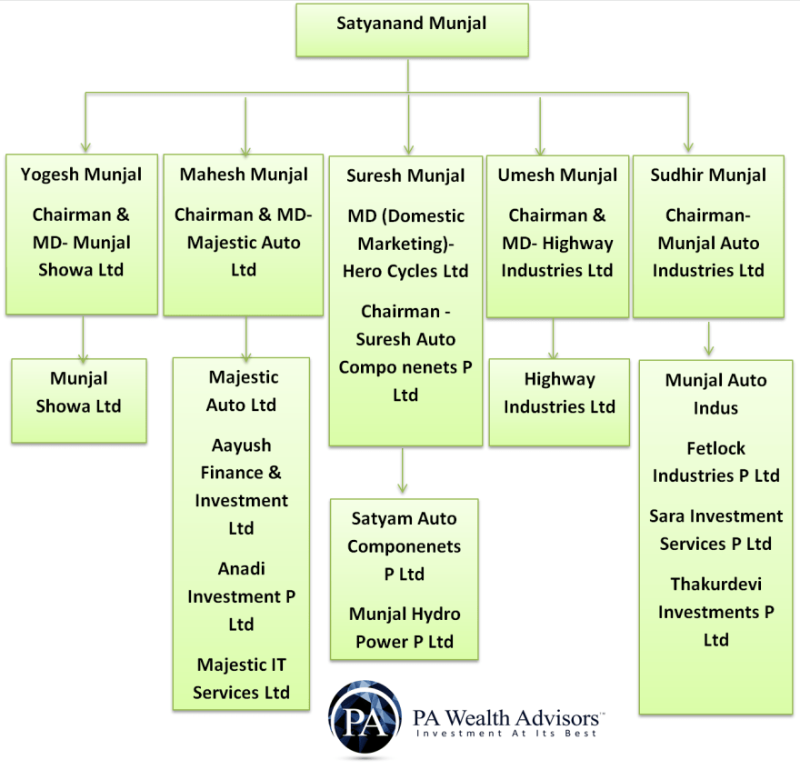 Satyanand munjal family tree with business managed by each family member