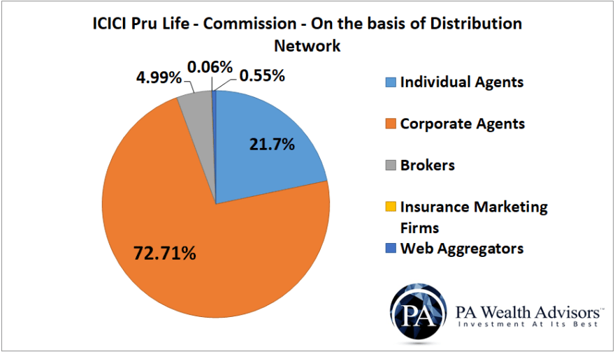 icici prudential life insurance commission paid to agents and distributors