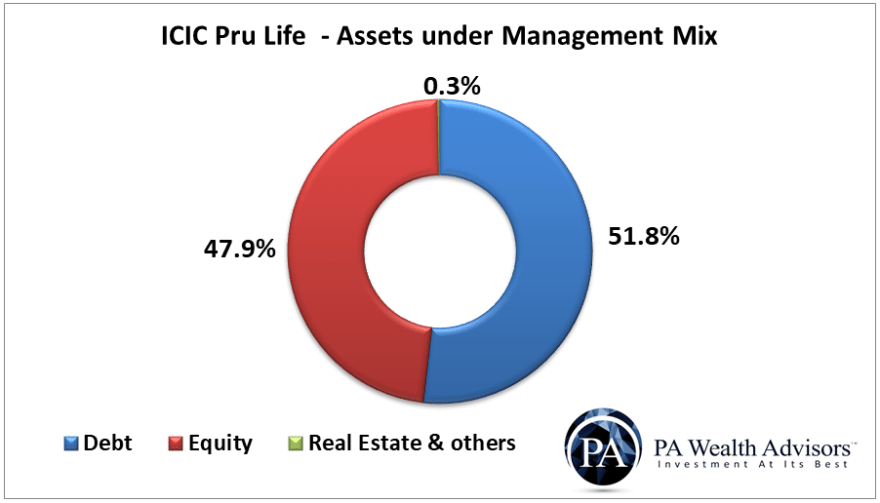 icici prudential life insurance assets under management AUM mix under debt, equity or other investments