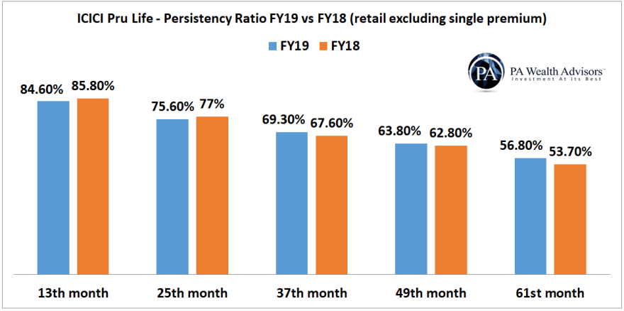 icici prudential life insurance persistency ratio FY18 vs FY19
