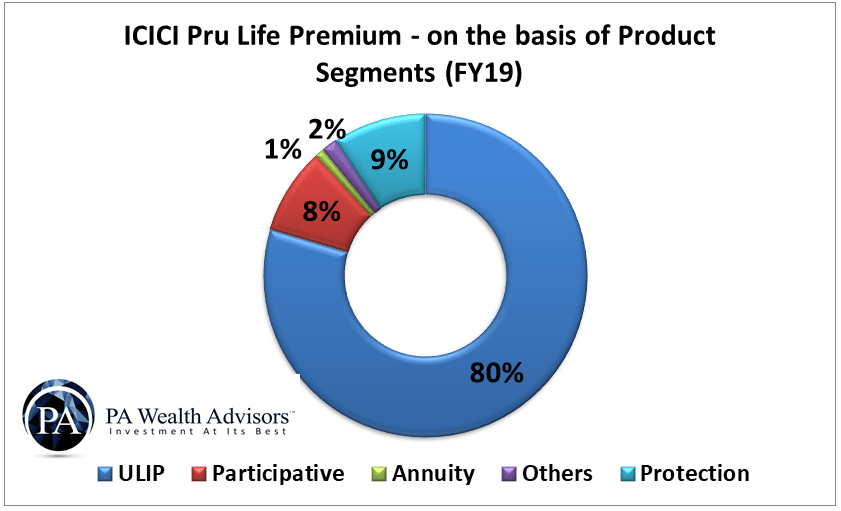 icici prudential life insurance premium income for different types of products offered