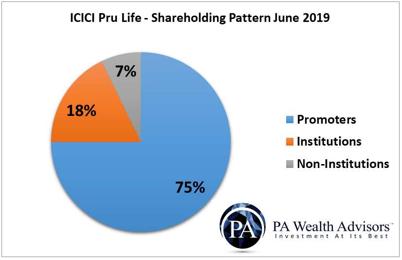 icici prudential life insurance shareholding pattern 2019
