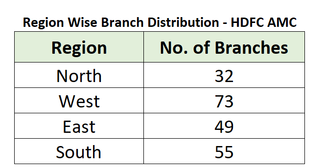 region wise branches of HDFC AMC