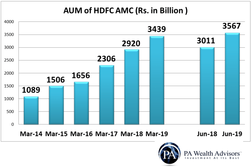 growth of assets under management of hdfc amc from 2014 till 2020