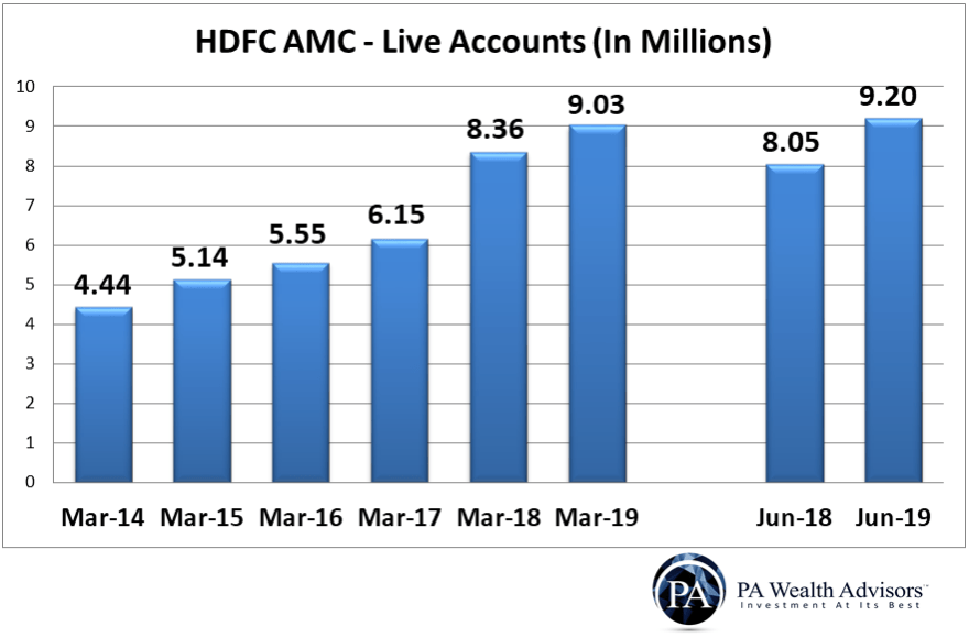 Count of live accounts managed by HDFC AMC