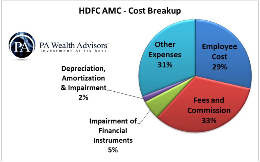 HDFC AMC cost breakup for all major expenses