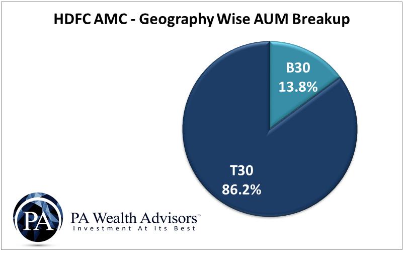 AUM breakup of HDFC AMC as per Geography