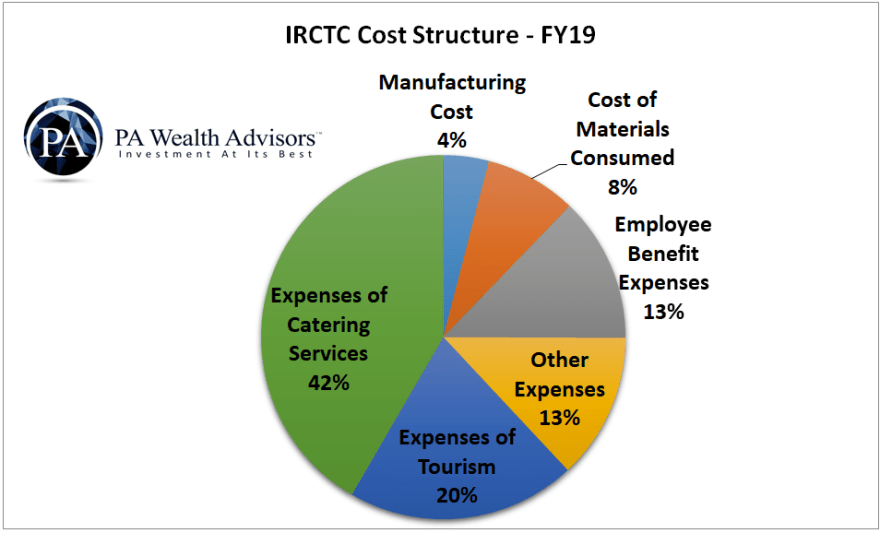 irctc cost structure as a % of total expenses