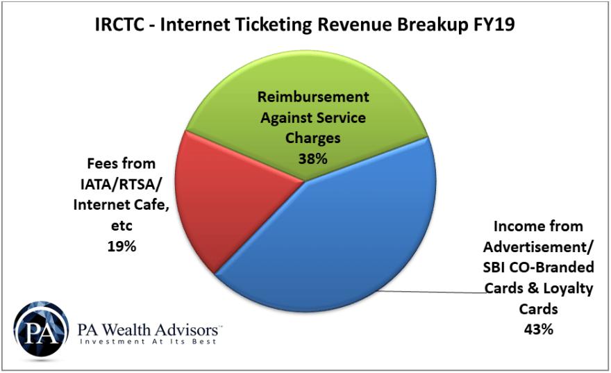 irctc internet ticketing revenue bifurcation