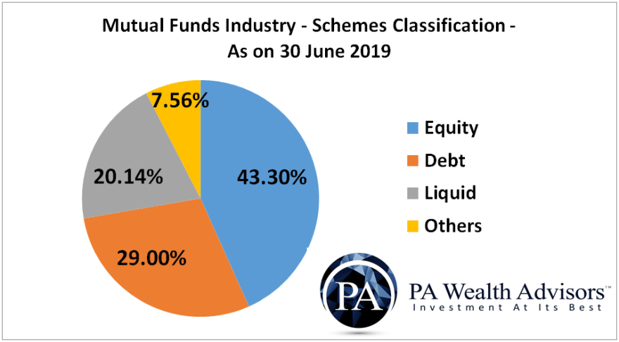 schemes classification of mutual funds industry