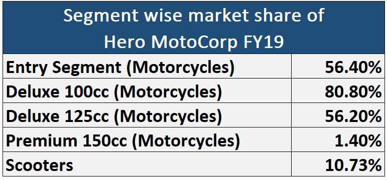 segment wise market share of Hero Motocorp 2019