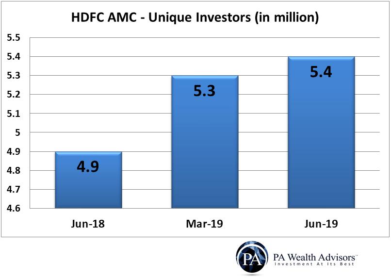Count of Unique investors of HDFC AMC