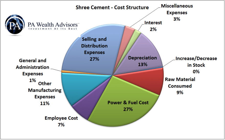 shree cement cost structure
