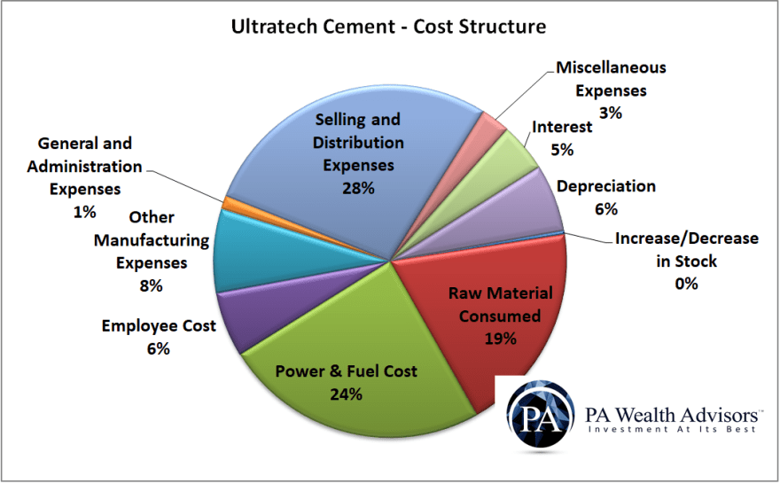 ultratech cement cost structure