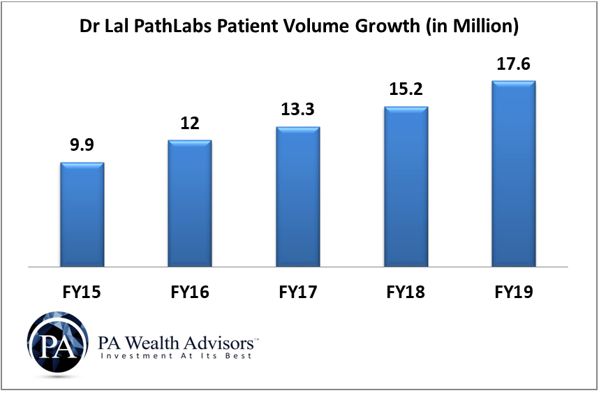 growth of patient volume of dr lal pathlabs