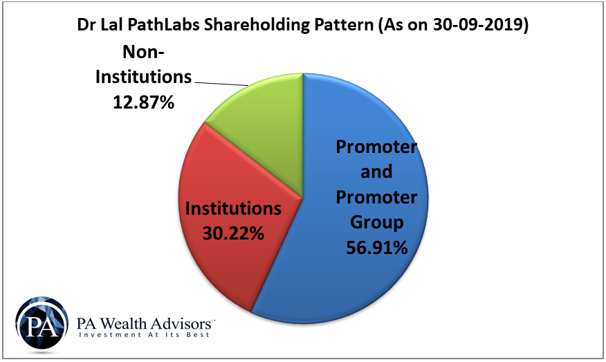 dr lal pathlabs shareholding pattern
