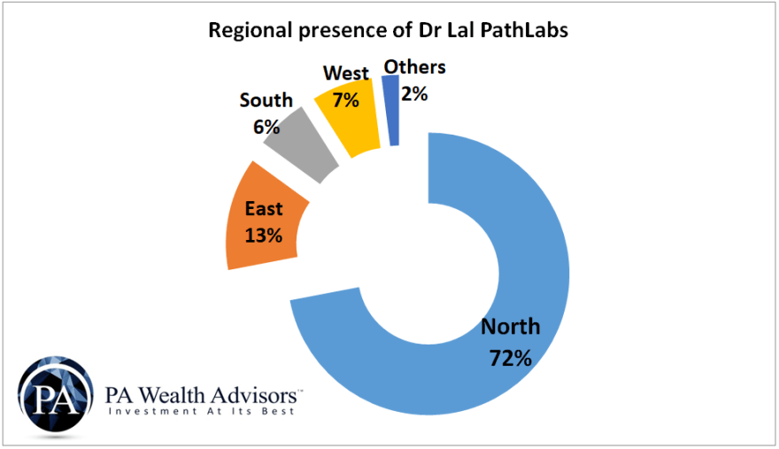 region wise presence of dr lal pathlabs in india