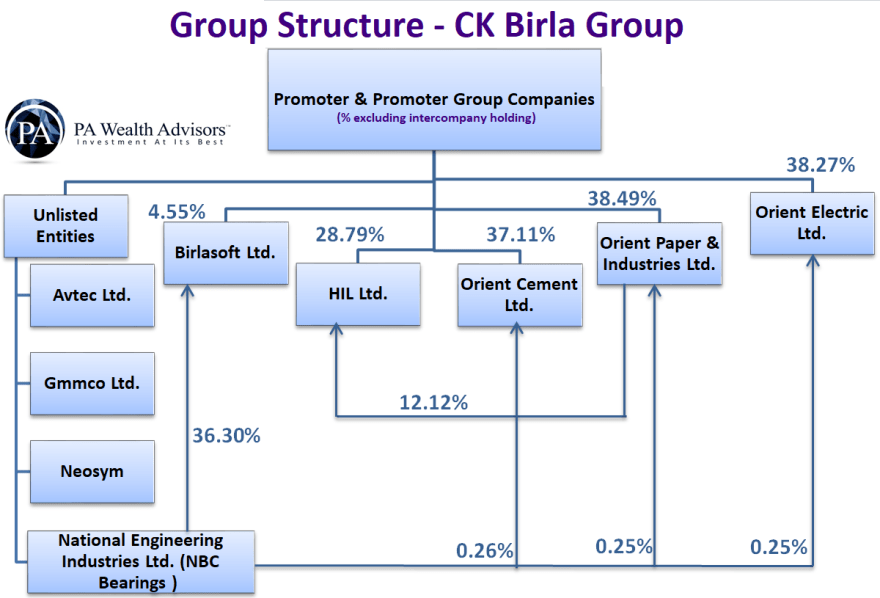 group structure of CK birla group in detail updated