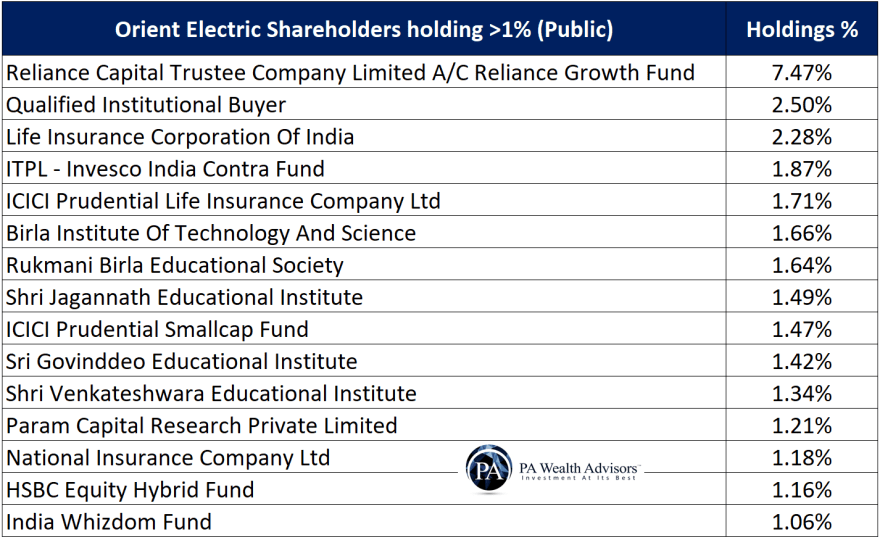major public shareholders in orient electric
