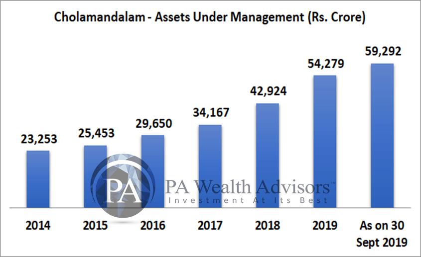 AUM growth of chola finance