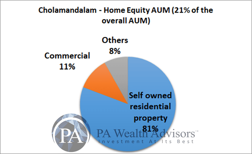 home equity AUM of cholamandalam