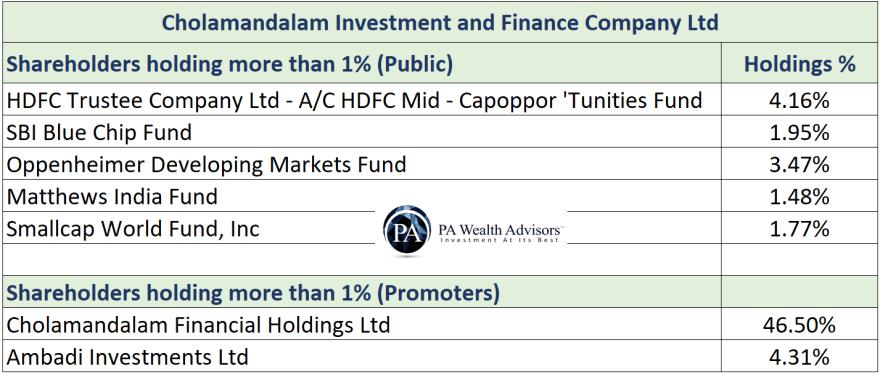 major shareholders of chola finance