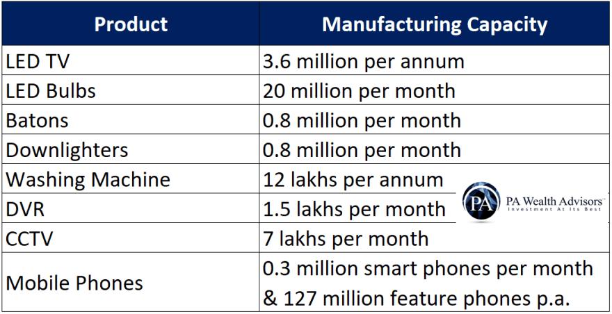 manufacturing capacity of dixon technologies