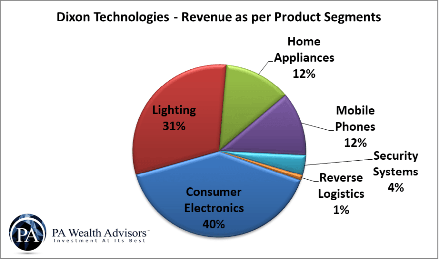 product segments of dixon and revenue percentage of each segment