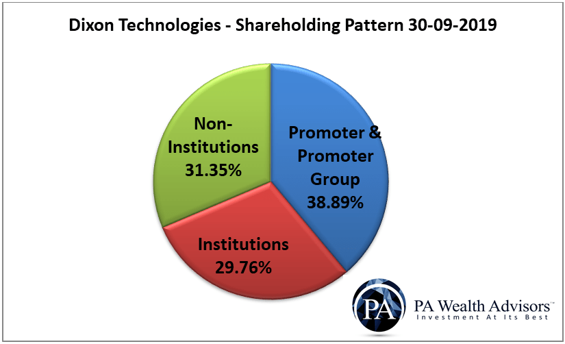 shareholding pattern of dixon technologies