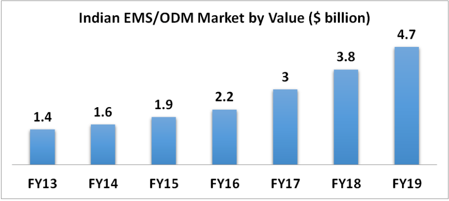 value of EMS industry in india