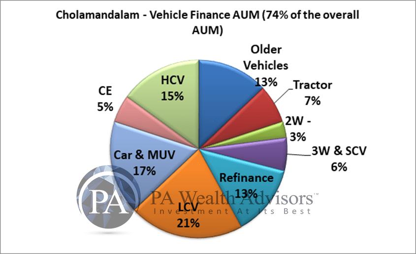 vehilce finance AUM classification of chola finance