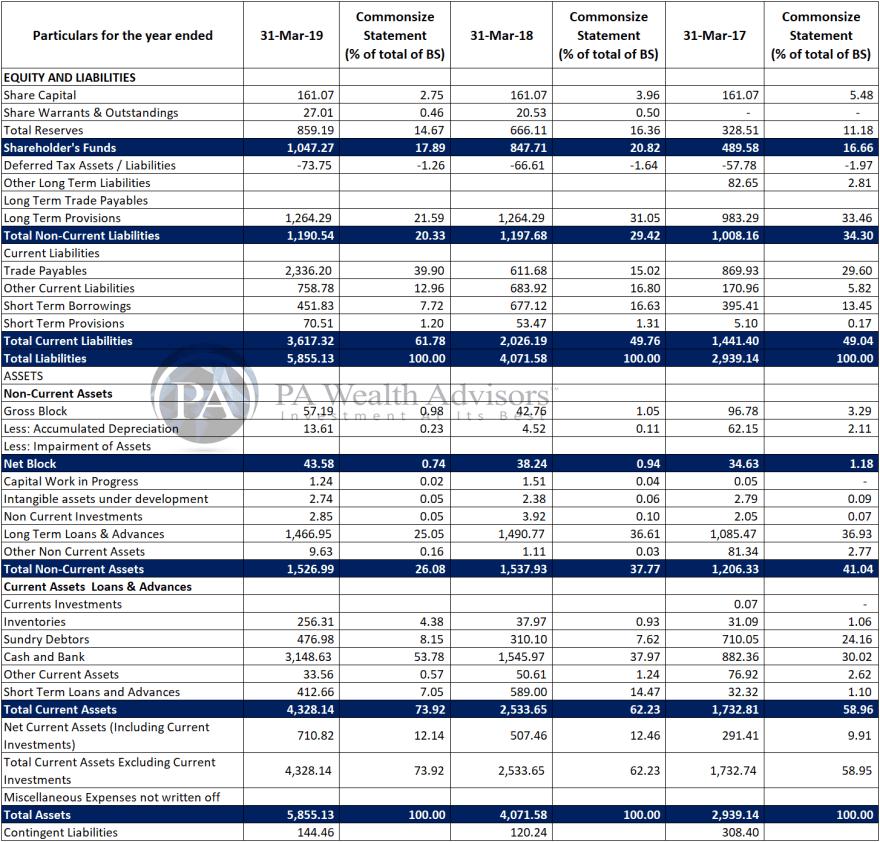 Balance Sheet analysis of icici securities for last 3 years.