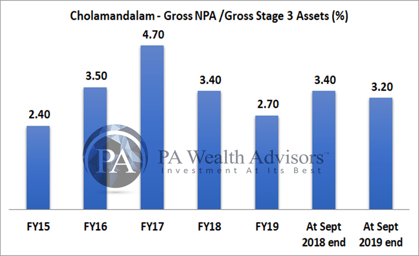 Change in non performing assets of chola finance in last 5 years