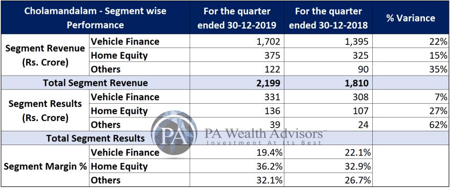 recent financial performance of cholamandalam
