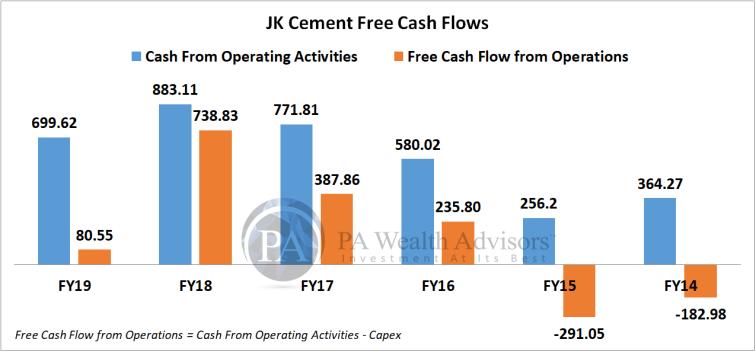 free cash flows of multibagger jk cement