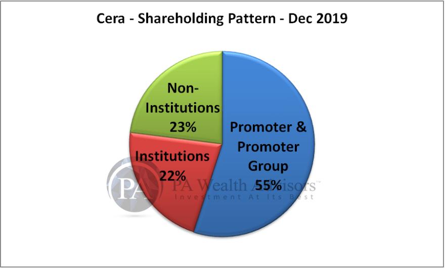 shareholding pattern of cera sanitaryware