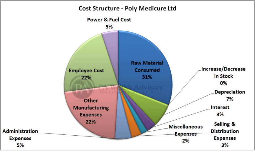 research report of polymed with cost structure in detail