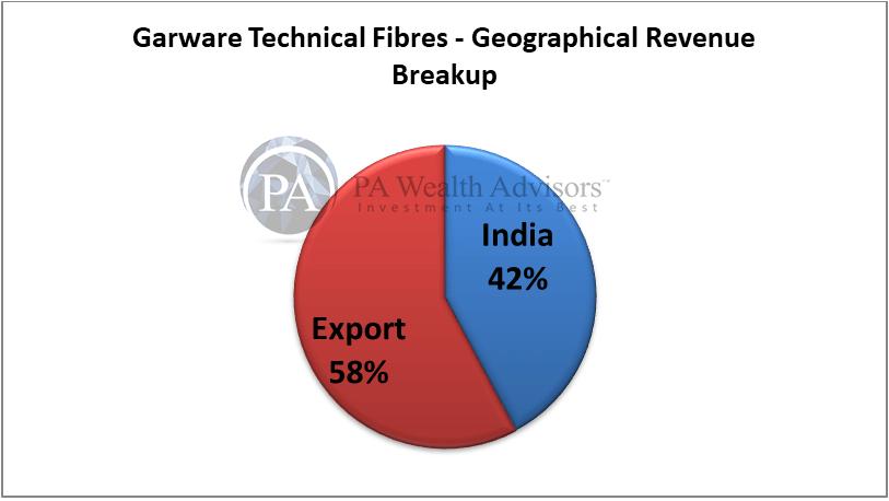 geographical revenue breakup of garware technical fibres ltd
