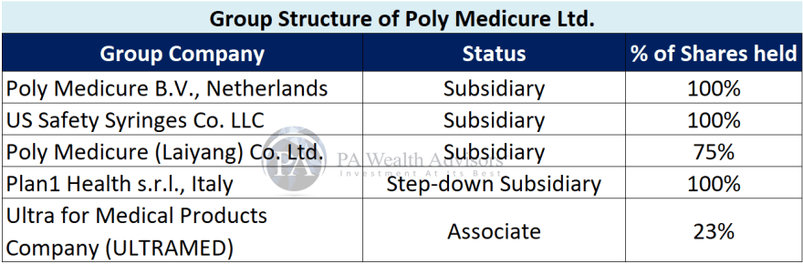 group structure of poly medicure Ltd
