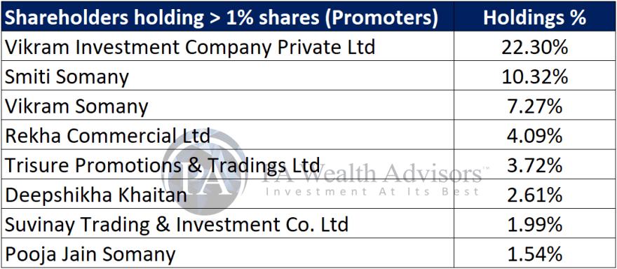 major promoter shareholders in cera sanitaryware