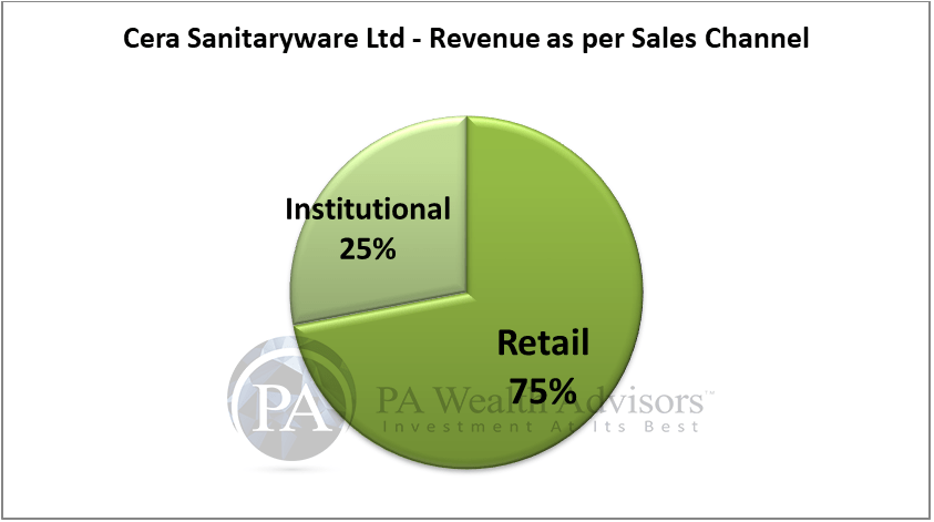 research report of cera sanitaryware with revenue classification as per the sales mix