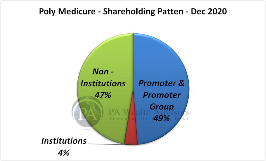 shareholding pattern of polymed under polymed research report