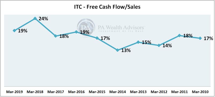 ITC Ltd free cash flow analysis with net sales