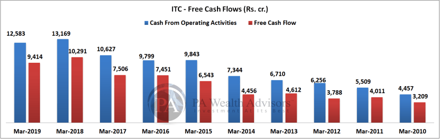 ITC ltd share analysis with free cash flows over last 10 years