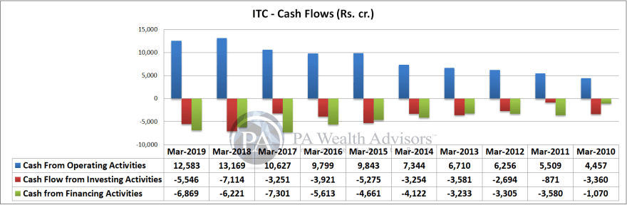 itc cash flow analysis over last 10 years