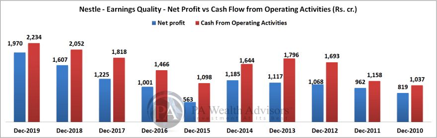 nestle india share analysis by comparing cash flows with netprofit over last 10 years