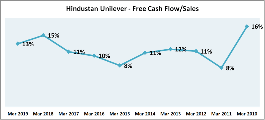 hindustan unilever ltd free cash flows by sales growth over last 10 years